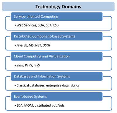 Technology Domains