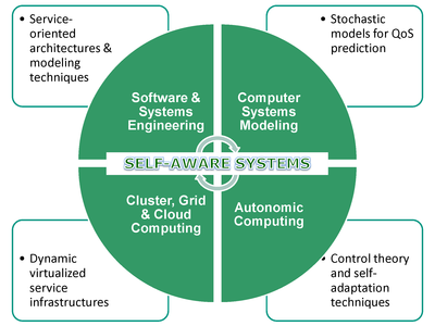 Self-Aware Software & Systems Engineering